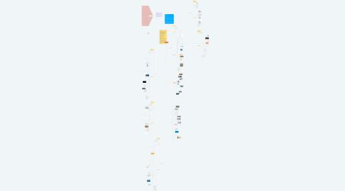 Mind Map: e-Portfolio - Schwerpunkt Medienbildung