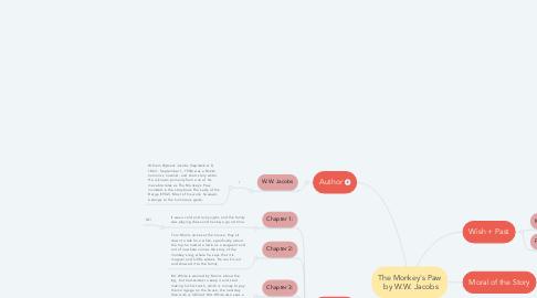 Mind Map: The Monkey's Paw  by W.W. Jacobs