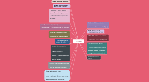 Mind Map: REVISÃO