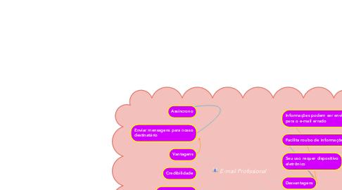 Mind Map: E-mail Profissional