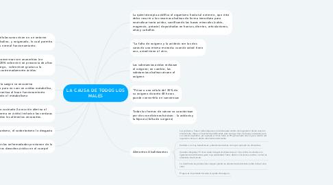 Mind Map: LA CAUSA DE TODOS LOS MALES