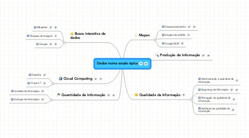 Mind Map: Dados numa escala épica