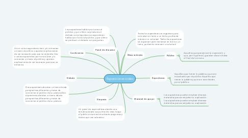 Mind Map: Exposiciones orales