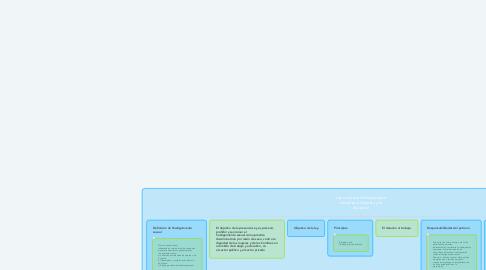 Mind Map: Ley contra el Hostigamiento sexual en el empleo y la docencia