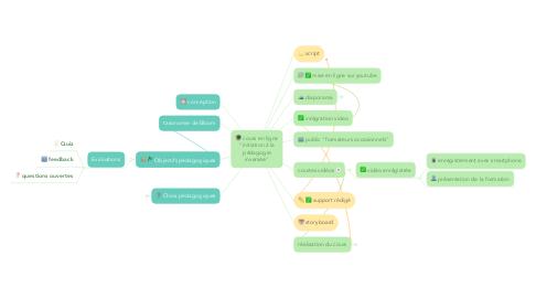"""Mind Map: cours en ligne """"initiation à la pédagogie inversée"""""""