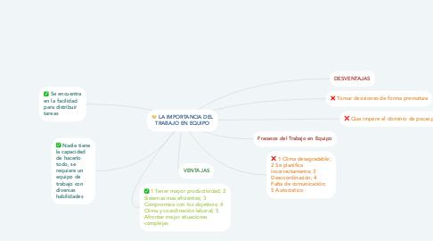 Mind Map: LA IMPORTANCIA DEL TRABAJO EN EQUIPO