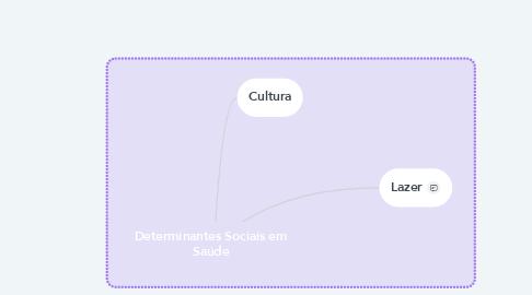 Mind Map: Determinantes Sociais em Saúde