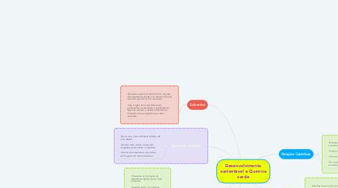 Mind Map: Desenvolvimento sustentável e Química verde