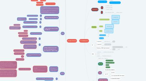 Mind Map: Т-лимфоциты