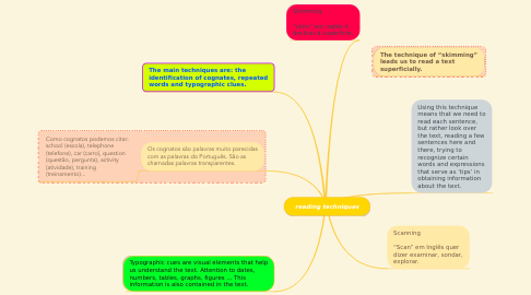 Mind Map: reading techniques