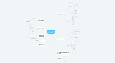 Mind Map: Cómo entrega valor la cátedra