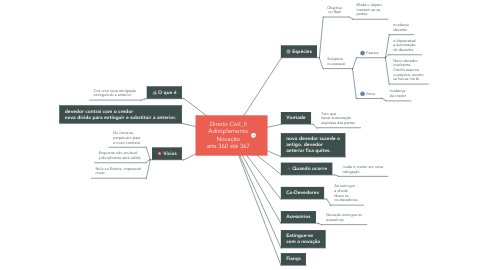 Mind Map: Direito Civil_II Adimplemento Novação arts 360 até 367