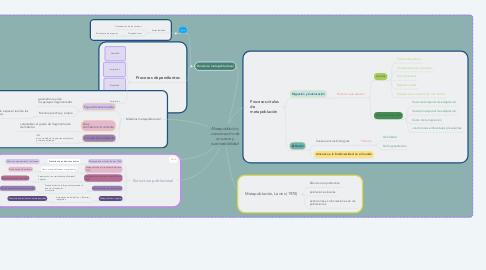 Mind Map: Metapoblación, conservación de recursos y sutentabiblidad