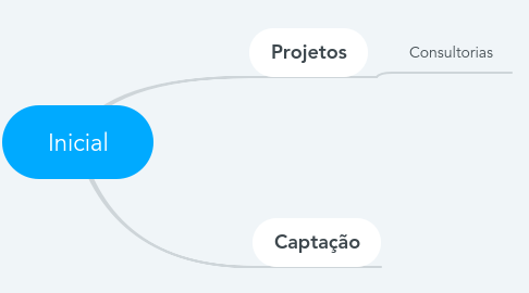 Mind Map: Inicial