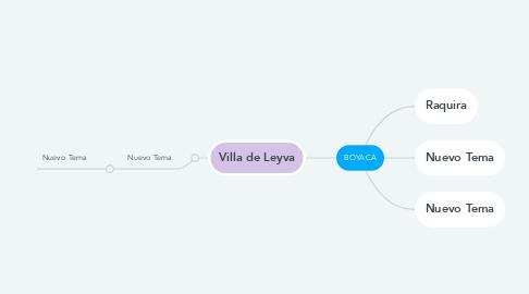 Mind Map: BOYACÁ