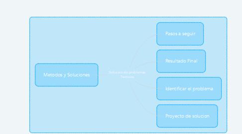 Mind Map: Solucion de problemas Tecnicos