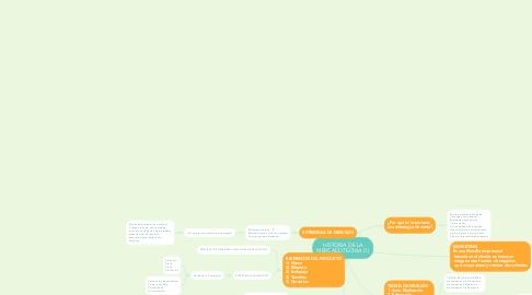Mind Map: HISTORIA DE LA MERCADOTECNIA (1)