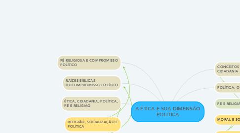 Mind Map: A ÉTICA E SUA DIMENSÃO POLÍTICA