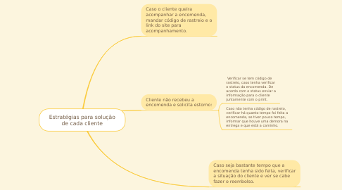 Mind Map: Estratégias para solução de cada cliente