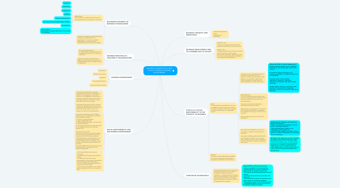 Mind Map: BUSINESS FUNDAMENTALS AND TODAY'S DYNAMIC BUSINESS ENVIRONMENT