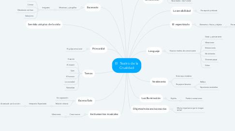 Mind Map: El  Teatro de la Crueldad