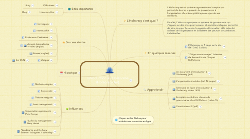 Mind Map: Introduction à l'Holacratie (Holacracy tm)