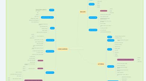 Mind Map: EFERMEDADES SUBITAS