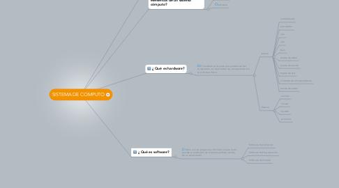 Mind Map: SISTEMA DE COMPUTO