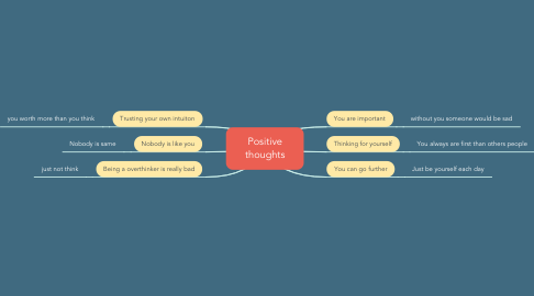 Mind Map: Positive thoughts