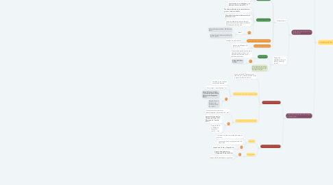 Mind Map: Creación de compuestos binarios y su nomenclatura