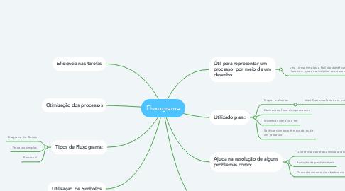 Mind Map: Fluxograma