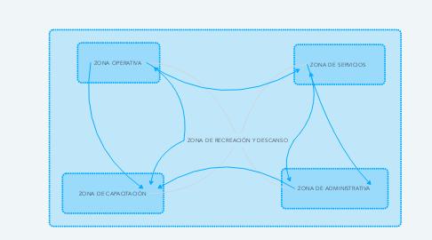 Mind Map: ZONA DE RECREACIÓN Y DESCANSO
