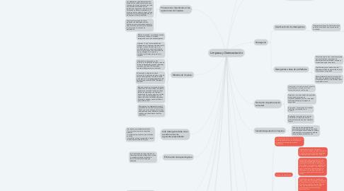 Mind Map: Limpieza y Desinsectación