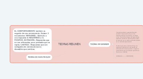 Mind Map: TEORIAS RESUMEN
