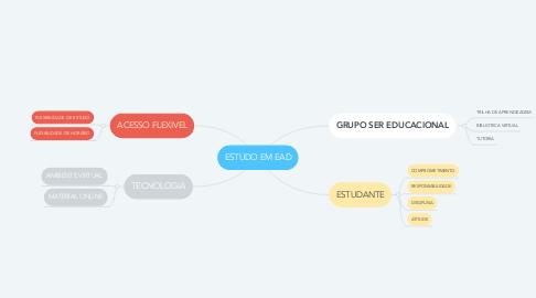Mind Map: ESTUDO EM EAD