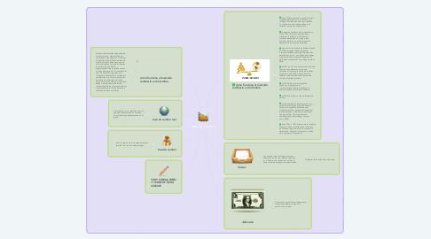 Mind Map: Taza de Cambio