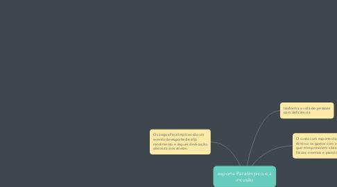 Mind Map: esporte Paralímpico e a incusão
