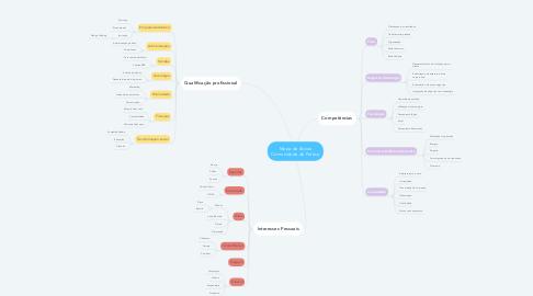 Mind Map: Mapa de Ativos Comunidade de Prática