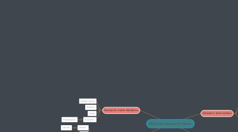 Mind Map: Modos de organización textual.