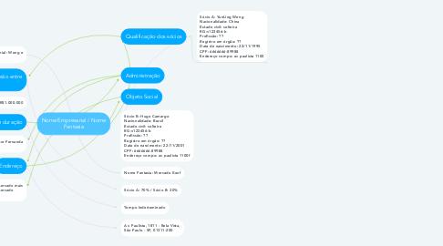 Mind Map: Nome Empresarial / Nome Fantasia