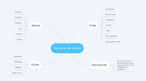 Mind Map: Ventana de Johari