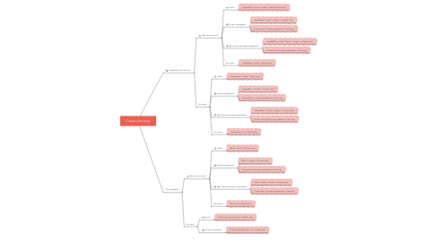 Mind Map: Create your soup