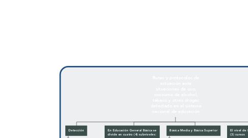 Mind Map: Autores Nueva Escuela