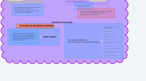 Mind Map: SEGURIDAD FINANCIERA