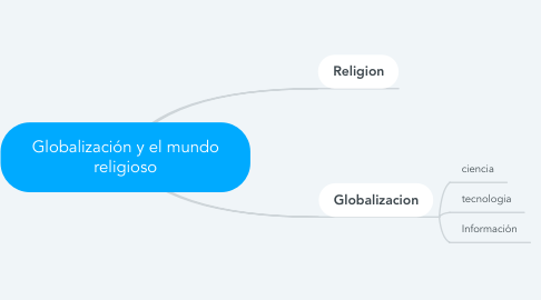 Mind Map: Globalización y el mundo religioso