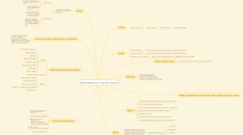 Mind Map: Administración de los recursos humanos