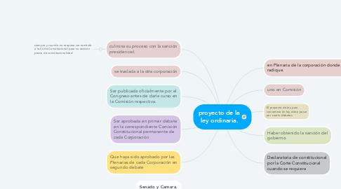 Mind Map: proyecto de la ley ordinaria.