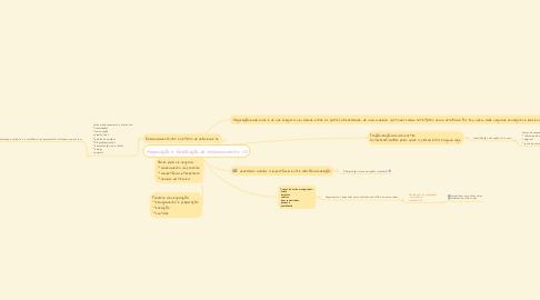Mind Map: Negociação e fidelização de relacionamento  (1)