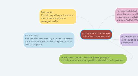 Mind Map: principales elementos que estructuran el acto moral