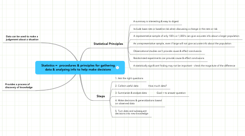 Mind Map: Statistics =  procedures & principles for gatheringdata & analyzing info to help make decisions